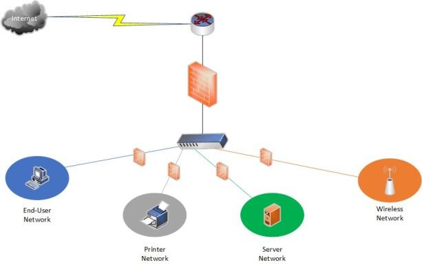 Net Seg Graphic